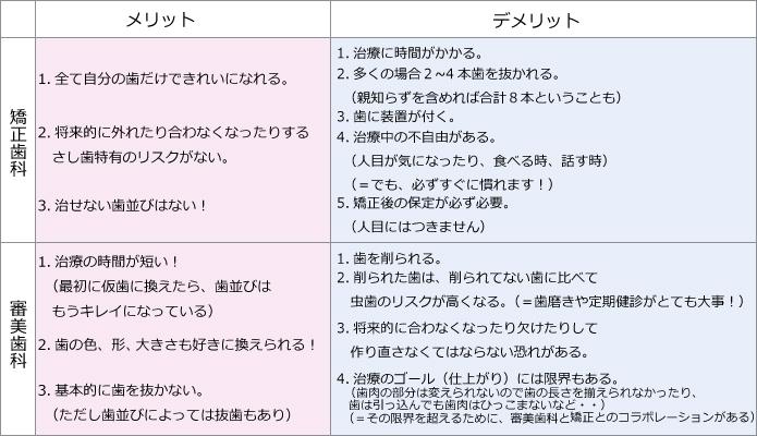 セラミック矯正のメリット&デメリットの一覧表hyou[1]